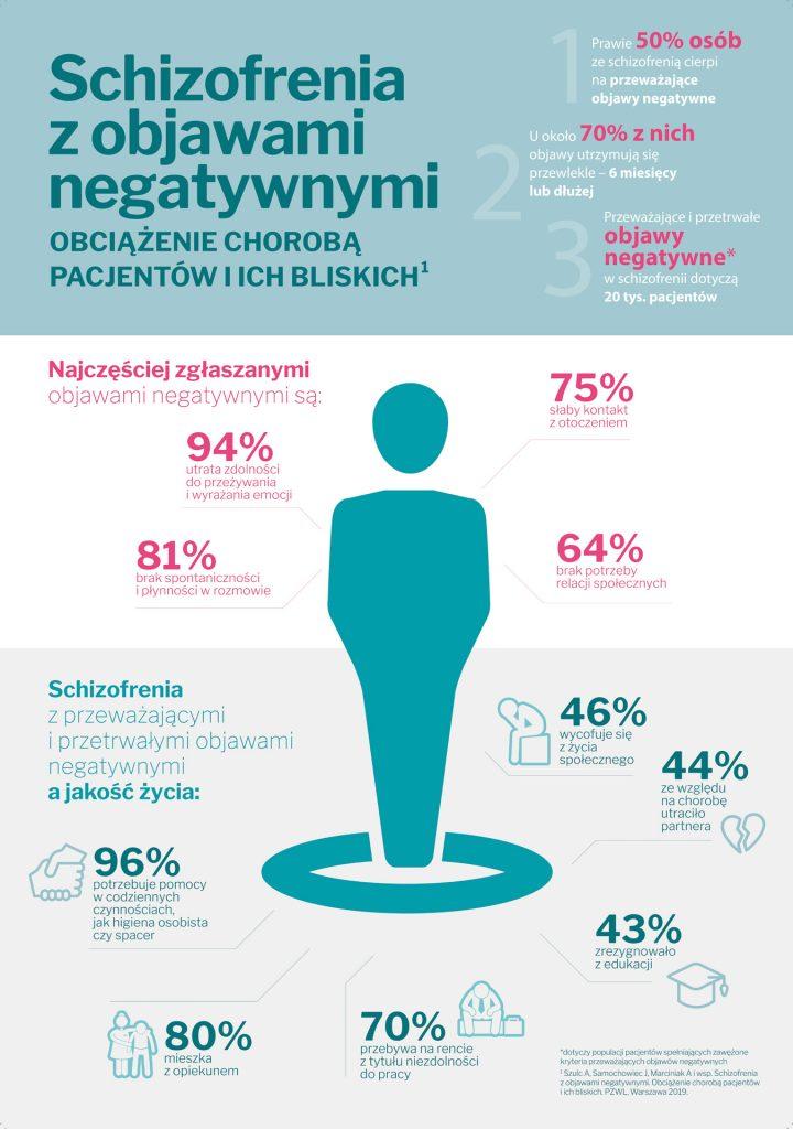 Schizofrenia z objawami negatywnymi infografika